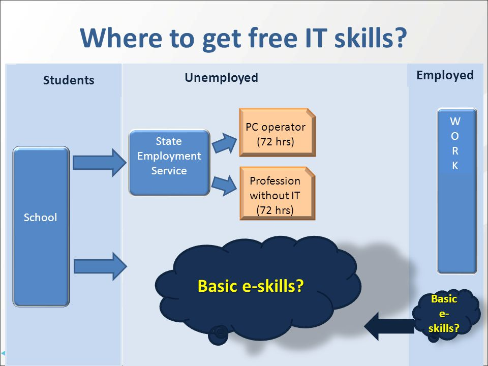 Job Search Where to get free IT skills.