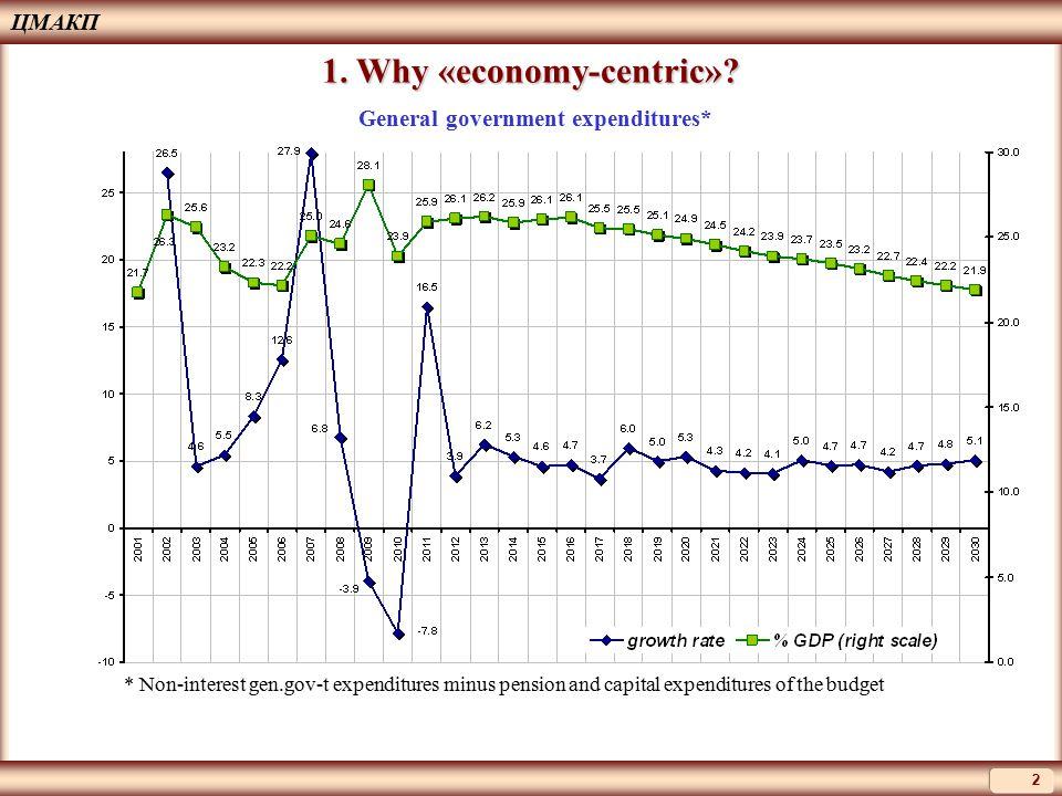 ЦМАКП 2 1. Why «economy-centric».
