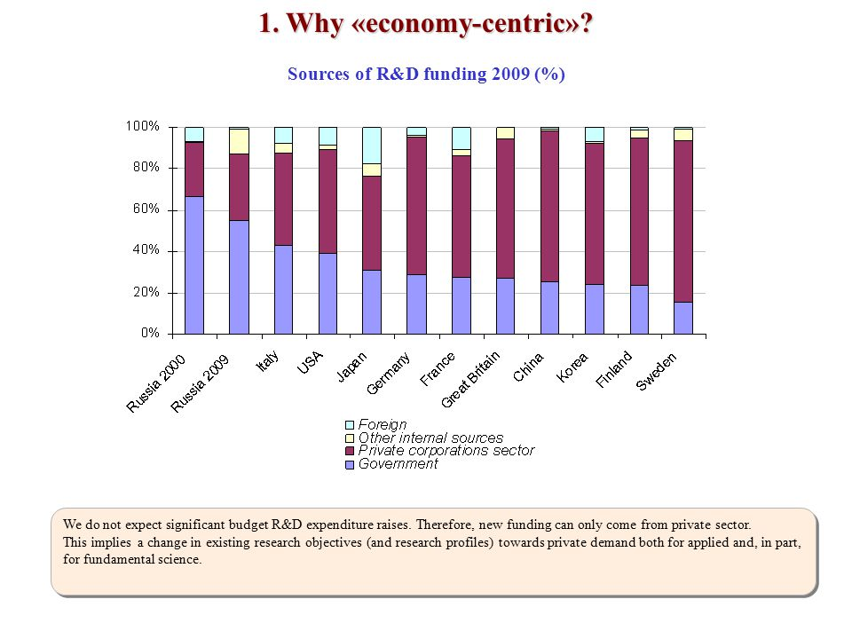 Sources of R&D funding 2009 (%) 1.Why «economy-centric».