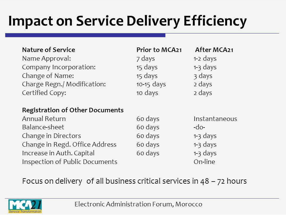Impact on Service Delivery Efficiency Nature of ServicePrior to MCA21 After MCA21 Name Approval: 7 days1-2 days Company Incorporation:15 days1-3 days Change of Name:15 days3 days Charge Regn./ Modification:10-15 days2 days Certified Copy:10 days2 days Registration of Other Documents Annual Return60 daysInstantaneous Balance-sheet60 days-do- Change in Directors60 days1-3 days Change in Regd.