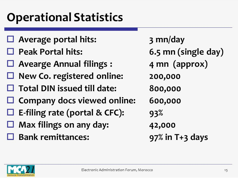 Operational Statistics  Average portal hits:3 mn/day  Peak Portal hits:6.5 mn (single day)  Avearge Annual filings : 4 mn (approx)  New Co. regist