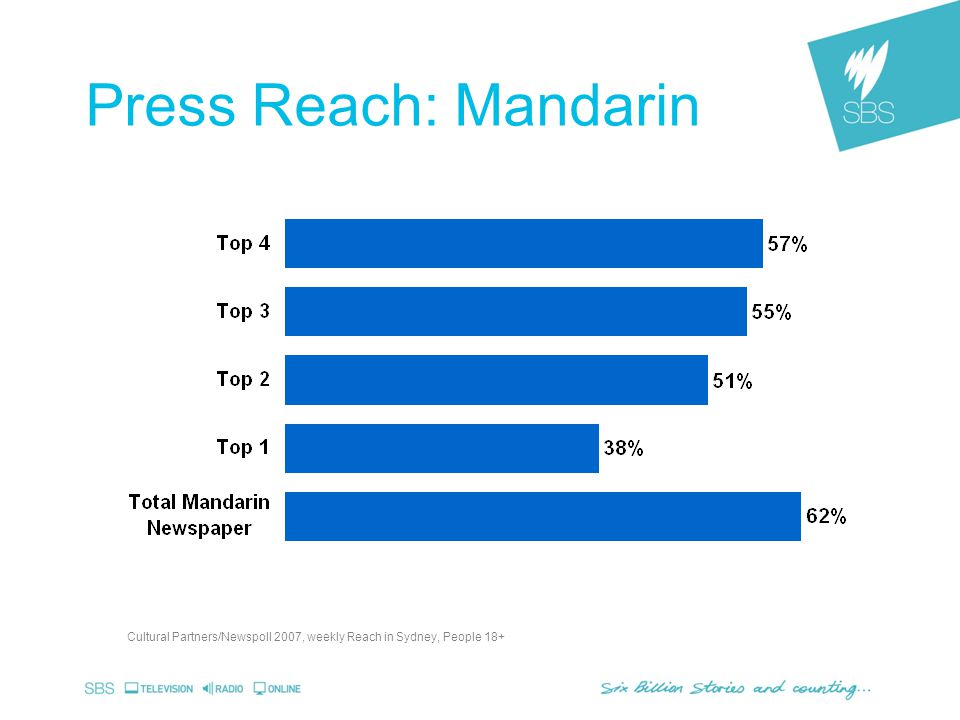 Press Reach: Mandarin Cultural Partners/Newspoll 2007, weekly Reach in Sydney, People 18+