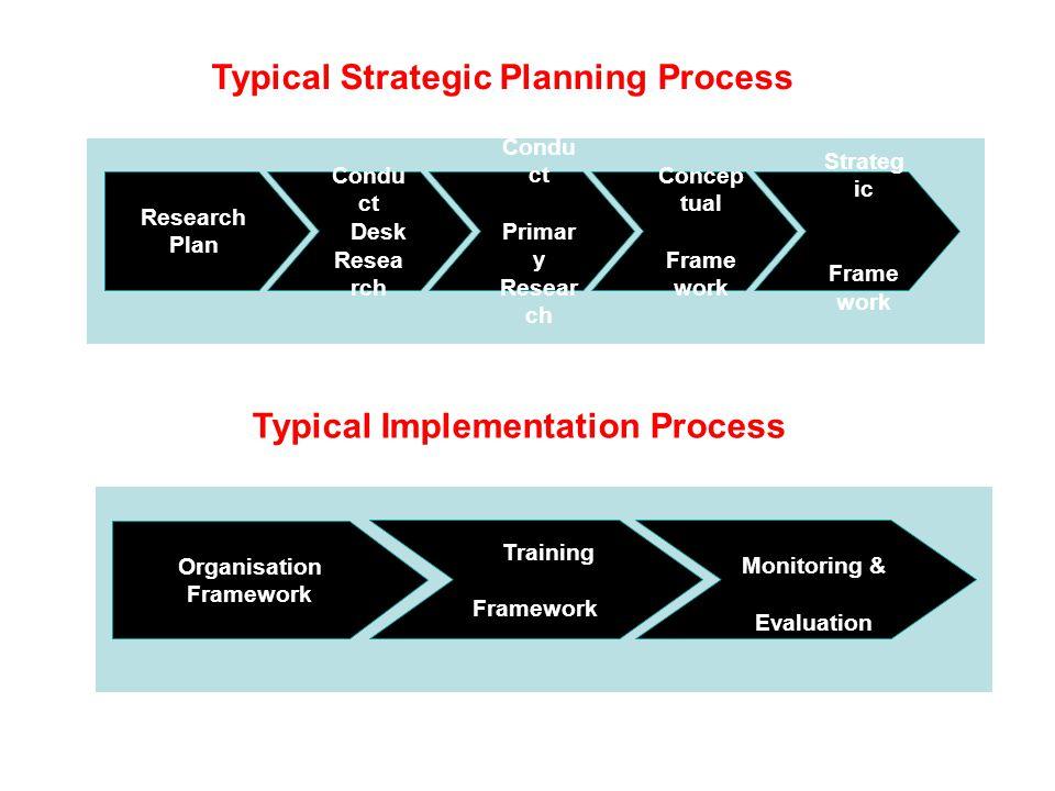 Typical Strategic Planning Process Research Plan Condu ct Desk Resea rch Condu ct Primar y Resear ch Concep tual Frame work Strateg ic Frame work Typical Implementation Process Organisation Framework Training Framework Monitoring & Evaluation