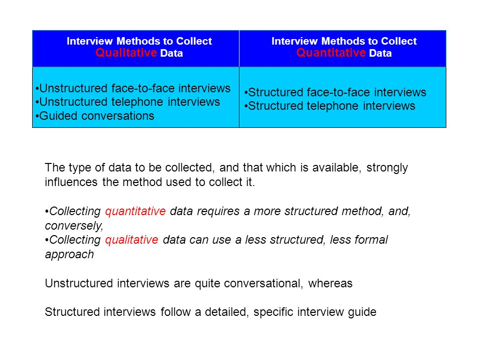 Interview Methods to Collect Qualitative Data Structured face-to-face interviews Structured telephone interviews Unstructured face-to-face interviews Unstructured telephone interviews Guided conversations Interview Methods to Collect Quantitative Data The type of data to be collected, and that which is available, strongly influences the method used to collect it.