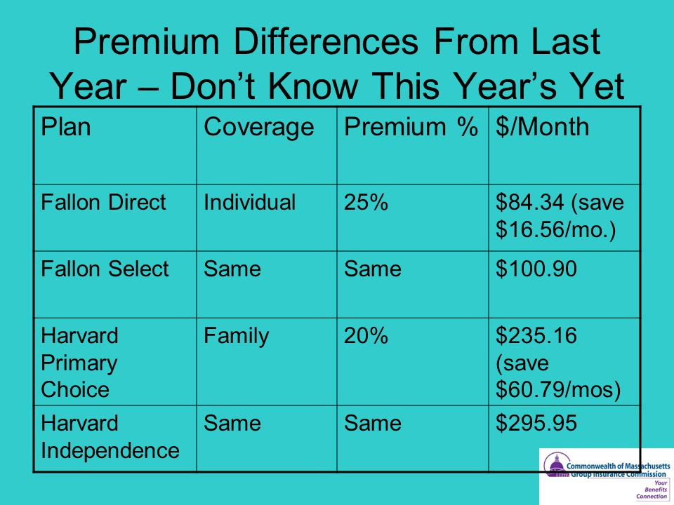 Premium Differences From Last Year – Don't Know This Year's Yet PlanCoveragePremium %$/Month Fallon DirectIndividual25%$84.34 (save $16.56/mo.) Fallon SelectSame $100.90 Harvard Primary Choice Family20%$235.16 (save $60.79/mos) Harvard Independence Same $295.95