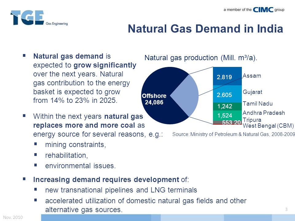  Natural gas demand is expected to grow significantly over the next years.