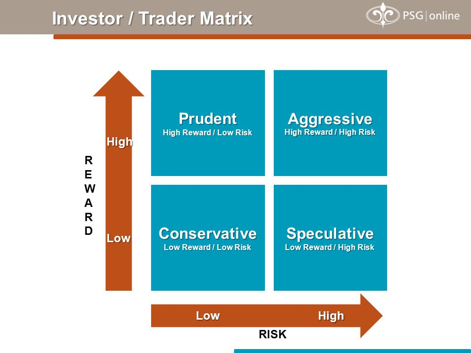 Investor / Trader Matrix Prudent High Reward / Low Risk Speculative Low Reward / High Risk Aggressive High Reward / High Risk Conservative Low Reward / Low Risk REWARDREWARD High LowHigh Low RISK