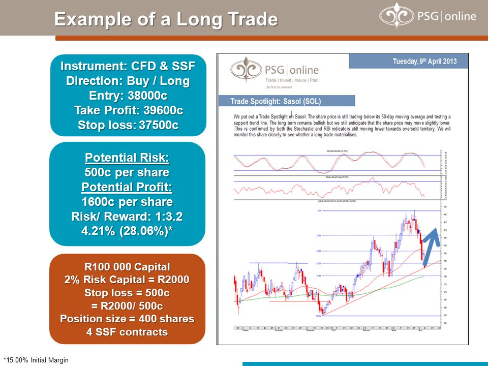 Example of a Long Trade Instrument: CFD & SSF Direction: Buy / Long Entry: 38000c Take Profit: 39600c Stop loss: 37500c Potential Risk: 500c per share Potential Profit: 1600c per share Risk/ Reward: 1:3.2 4.21% (28.06%)* *15.00% Initial Margin R100 000 Capital 2% Risk Capital = R2000 Stop loss = 500c = R2000/ 500c Position size = 400 shares 4 SSF contracts