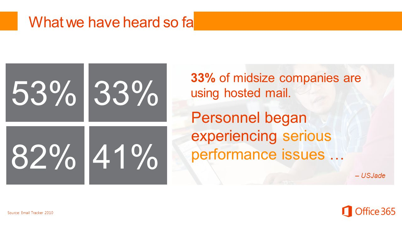 41% 33% 53% 82% Personnel began experiencing serious performance issues … – USJade 33% of midsize companies are using hosted mail.