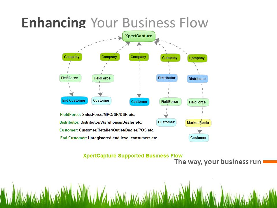 Enhancing Your Business Flow The way, your business run