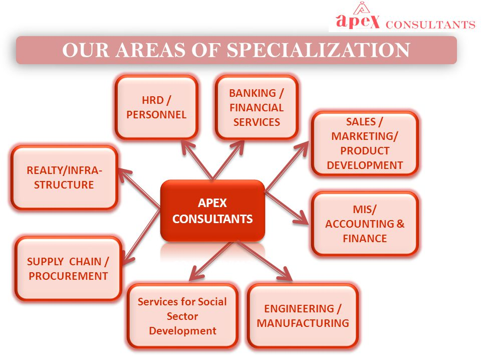 OUR AREAS OF SPECIALIZATION SALES / MARKETING/ PRODUCT DEVELOPMENT MIS/ ACCOUNTING & FINANCE ENGINEERING / MANUFACTURING SUPPLY CHAIN / PROCUREMENT REALTY/INFRA- STRUCTURE REALTY/INFRA- STRUCTURE HRD / PERSONNEL BANKING / FINANCIAL SERVICES Services for Social Sector Development