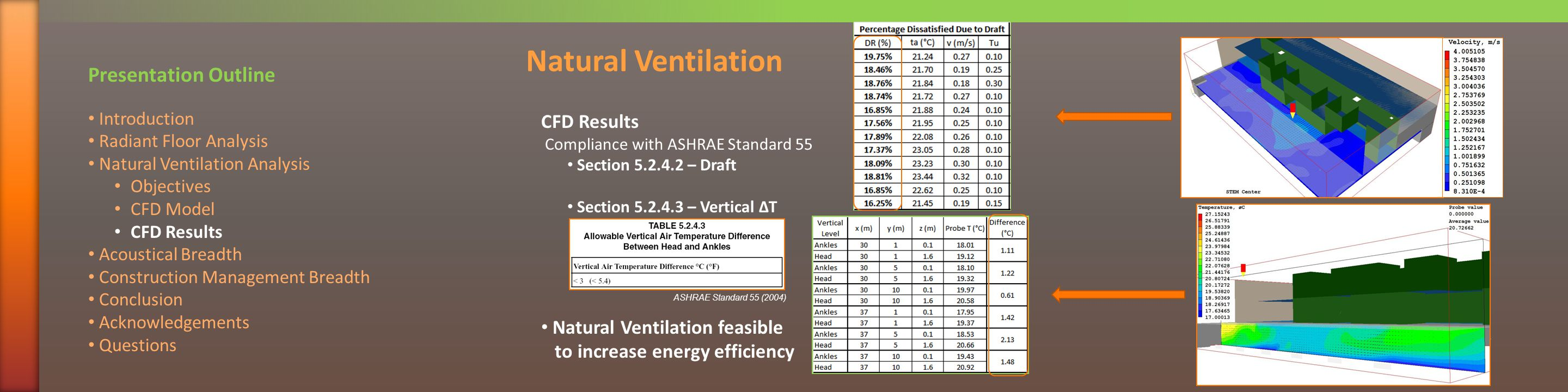 CFD Results Compliance with ASHRAE Standard 55 Section 5.2.4.2 – Draft Section 5.2.4.3 – Vertical ΔT Natural Ventilation feasible to increase energy efficiency Natural Ventilation Presentation Outline Introduction Radiant Floor Analysis Natural Ventilation Analysis Objectives CFD Model CFD Results Acoustical Breadth Construction Management Breadth Conclusion Acknowledgements Questions ASHRAE Standard 55 (2004)