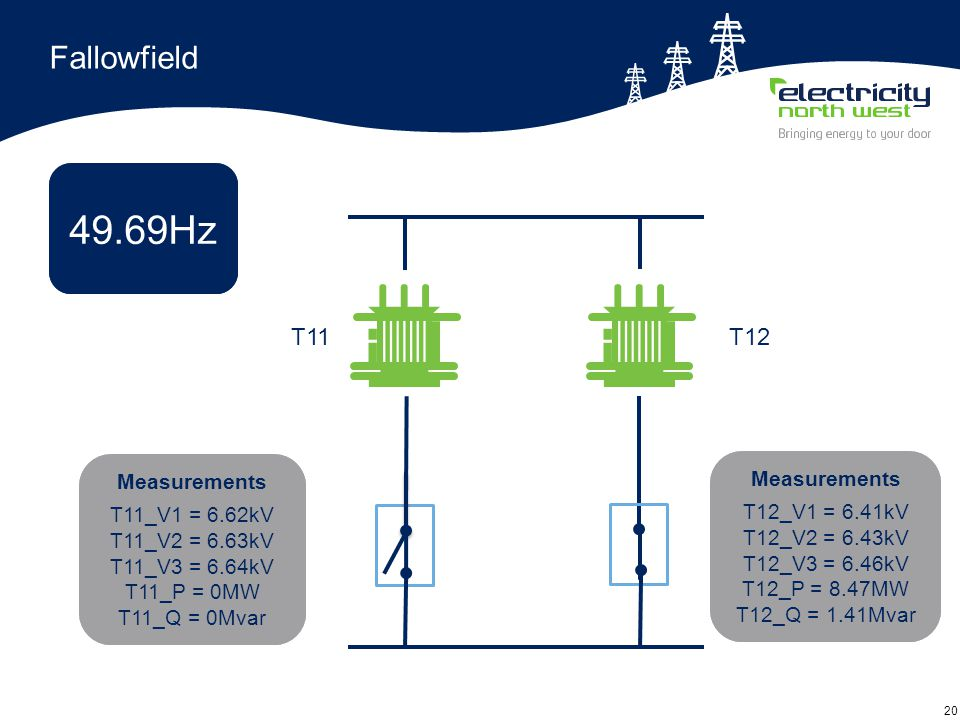 20 Fallowfield T12T11 Measurements T11_V1 = 6.53kV T11_V2 = 6.54kV T11_V3 = 6.57kV T11_P = 4.69MW T11_Q = 1.08Mvar Measurements T12_V1 = 6.53kV T12_V2