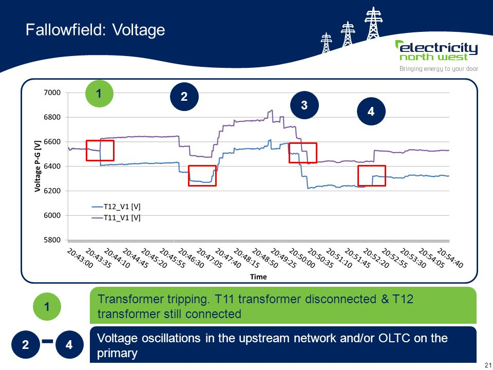 21 Fallowfield: Voltage 2 Voltage oscillations in the upstream network and/or OLTC on the primary 4 - 1 Transformer tripping. T11 transformer disconne