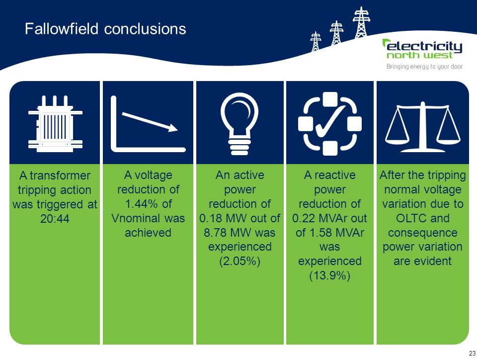 23 Fallowfield conclusions An active power reduction of 0.18 MW out of 8.78 MW was experienced (2.05%) A voltage reduction of 1.44% of Vnominal was ac