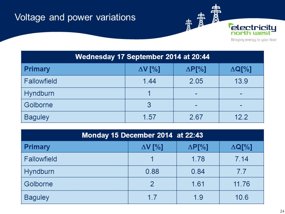 24 Voltage and power variations Wednesday 17 September 2014 at 20:44 Primary  V [%]  P[%]  Q[%] Fallowfield1.442.0513.9 Hyndburn1-- Golborne3-- Bag