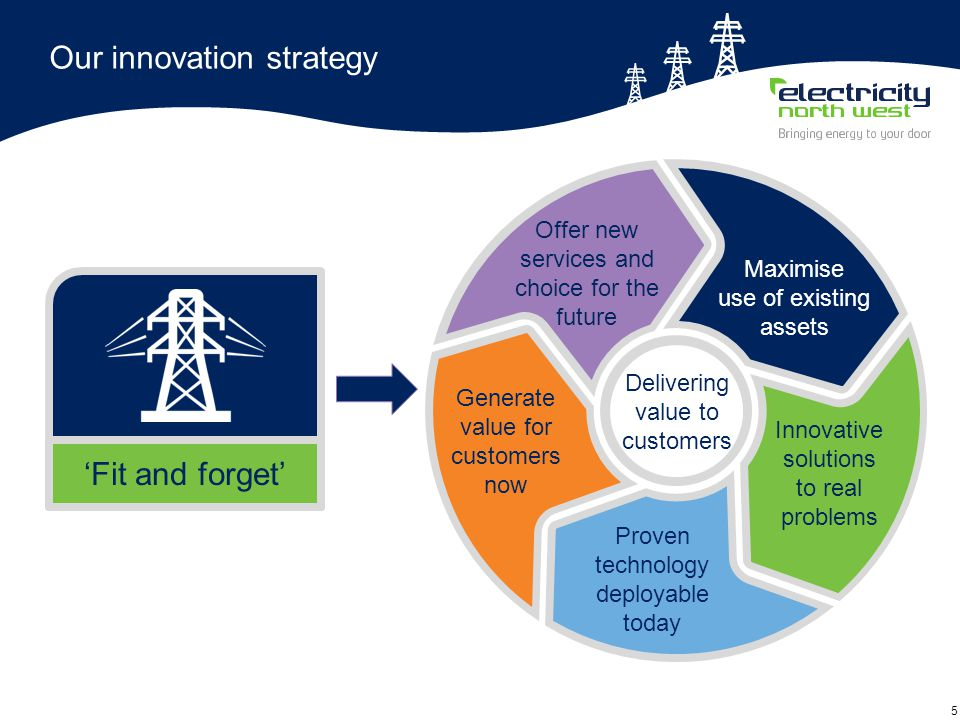 6 Our smart grid development Deliver value from existing assets Leading work on developing smart solutions Capacity to Customers Four flagship products (second tier) £36 million Customer choice