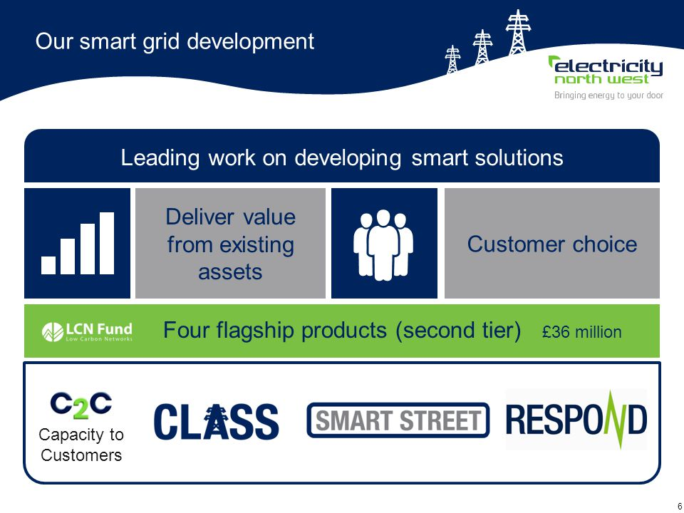 6 Our smart grid development Deliver value from existing assets Leading work on developing smart solutions Capacity to Customers Four flagship product