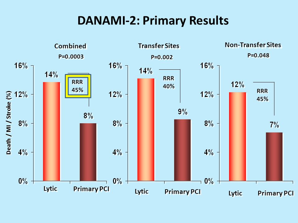 Death / MI / Stroke (%) Lytic Primary PCI P=0.0003 P=0.002 Combined Transfer Sites P=0.048 Non-Transfer Sites DANAMI-2: Primary Results RRR 45% Lytic Primary PCI Lytic Primary PCI RRR 40% RRR 45%