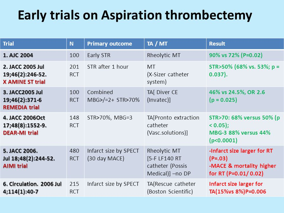 Early trials on Aspiration thrombectemy TrialNPrimary outcomeTA / MTResult 1.