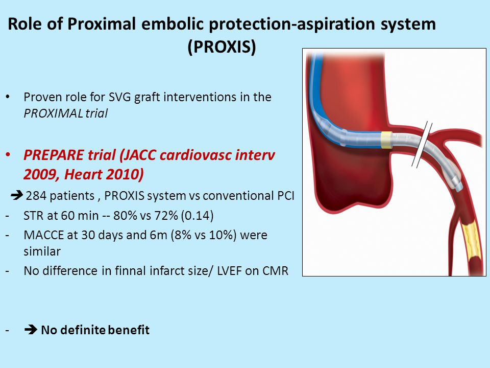 Role of Proximal embolic protection-aspiration system (PROXIS) Proven role for SVG graft interventions in the PROXIMAL trial PREPARE trial (JACC cardiovasc interv 2009, Heart 2010)  284 patients, PROXIS system vs conventional PCI -STR at 60 min -- 80% vs 72% (0.14) -MACCE at 30 days and 6m (8% vs 10%) were similar -No difference in finnal infarct size/ LVEF on CMR -  No definite benefit