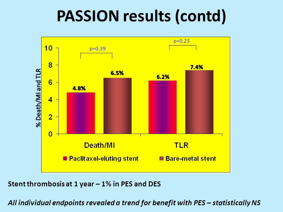 PASSION results (contd) % Death/MI and TLR p=0.39 p=0.23 4.8% 6.5% 6.2% 7.4% Stent thrombosis at 1 year – 1% in PES and DES All individual endpoints revealed a trend for benefit with PES – statistically NS