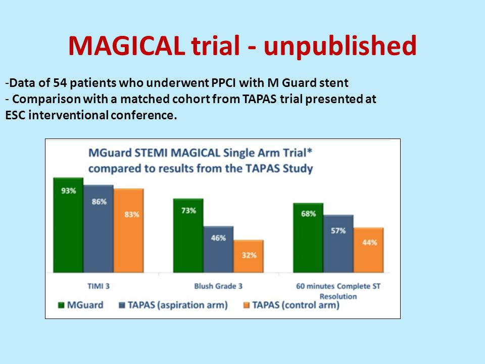 MAGICAL trial - unpublished -Data of 54 patients who underwent PPCI with M Guard stent - Comparison with a matched cohort from TAPAS trial presented at ESC interventional conference.