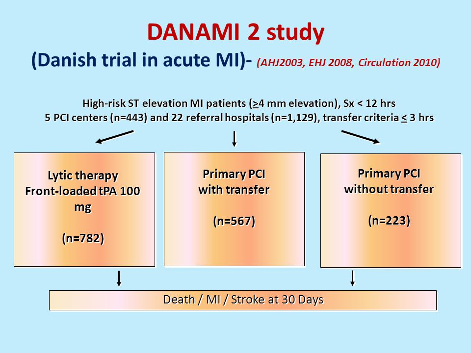 DANAMI 2 study (Danish trial in acute MI)- (AHJ2003, EHJ 2008, Circulation 2010) High-risk ST elevation MI patients (>4 mm elevation), Sx < 12 hrs 5 PCI centers (n=443) and 22 referral hospitals (n=1,129), transfer criteria < 3 hrs High-risk ST elevation MI patients (>4 mm elevation), Sx < 12 hrs 5 PCI centers (n=443) and 22 referral hospitals (n=1,129), transfer criteria < 3 hrs Lytic therapy Front-loaded tPA 100 mg (n=782) Lytic therapy Front-loaded tPA 100 mg (n=782) Death / MI / Stroke at 30 Days Primary PCI with transfer (n=567) Primary PCI with transfer (n=567) Primary PCI without transfer (n=223) Primary PCI without transfer (n=223)