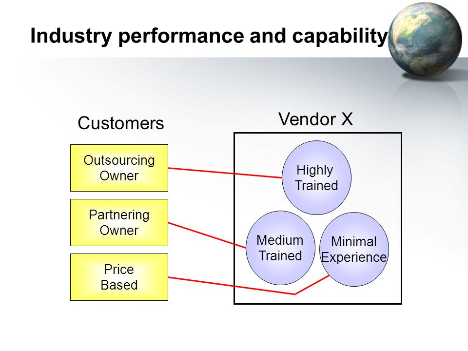 Industry performance and capability Highly Trained Medium Trained Vendor X Customers Outsourcing Owner Partnering Owner Price Based Minimal Experience