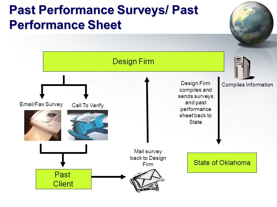 Past Performance Surveys/ Past Performance Sheet Design Firm Past Client State of Oklahoma Mail survey back to Design Firm Compiles Information Email/Fax Survey Call To Verify Design Firm compiles and sends surveys and past performance sheet back to State