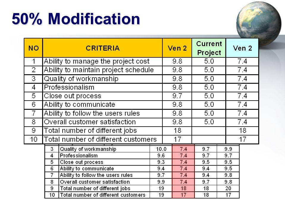 47 50% Modification