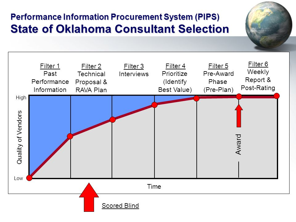 Filter 1 Past Performance Information Filter 2 Technical Proposal & RAVA Plan Filter 4 Prioritize (Identify Best Value) Filter 5 Pre-Award Phase (Pre-Plan) Filter 6 Weekly Report & Post-Rating Time Quality of Vendors Filter 3 Interviews Award High Low Performance Information Procurement System (PIPS) State of Oklahoma Consultant Selection Scored Blind