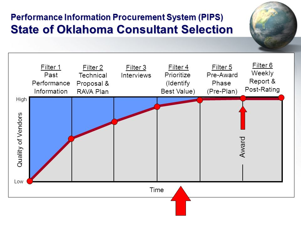 Filter 1 Past Performance Information Filter 2 Technical Proposal & RAVA Plan Filter 4 Prioritize (Identify Best Value) Filter 5 Pre-Award Phase (Pre-Plan) Filter 6 Weekly Report & Post-Rating Time Quality of Vendors Filter 3 Interviews Award High Low Performance Information Procurement System (PIPS) State of Oklahoma Consultant Selection