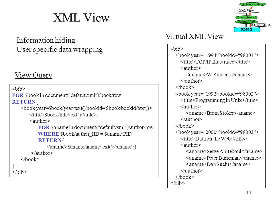 11 XML View FOR $book in document( default.xml )/book/row RETURN{ $book/title/text(), FOR $aname in document( default.xml )/author/row WHERE $book/author_IID = $aname/PID RETURN{ $aname/aname/text() } } - Information hiding - User specific data wrapping TCP/IP Illustrated W.
