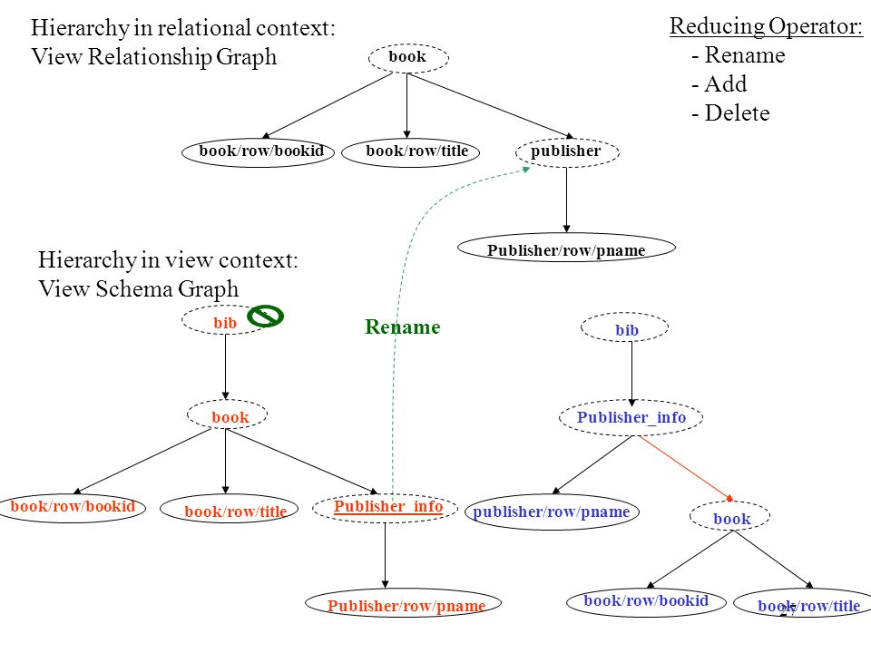 27 bib Publisher_info book book/row/bookid book/row/title publisher/row/pname book book/row/bookidbook/row/titlepublisher Publisher/row/pname Hierarchy in relational context: View Relationship Graph Hierarchy in view context: View Schema Graph Reducing Operator: - Rename - Add - Delete bib book book/row/bookid book/row/title Publisher_info Publisher/row/pname Rename