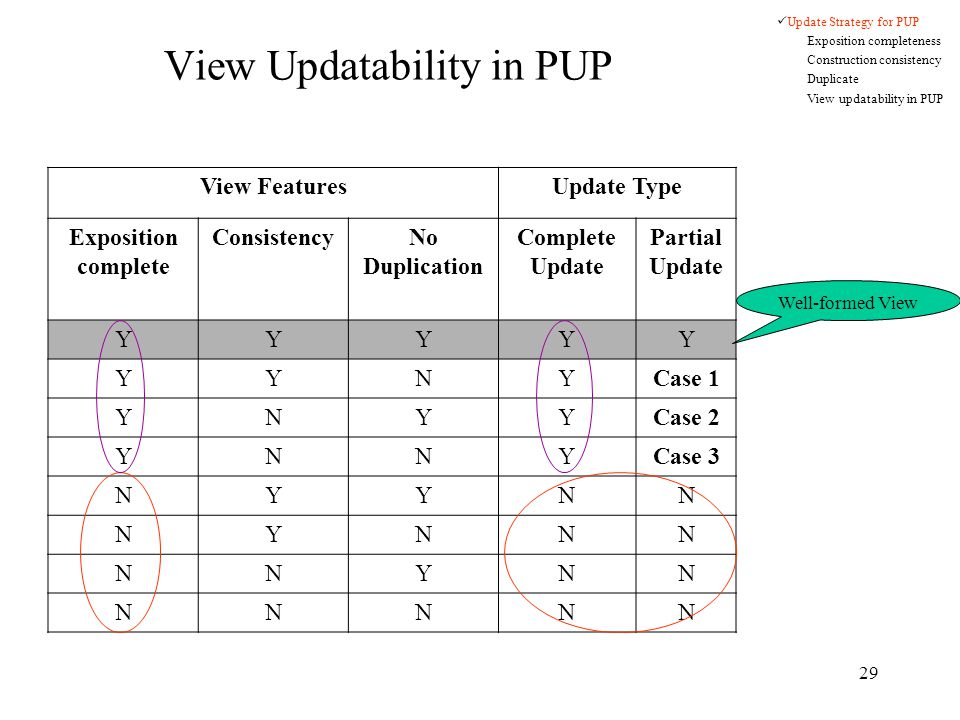 29 View FeaturesUpdate Type Exposition complete ConsistencyNo Duplication Complete Update Partial Update YYYYY YYNYCase 1 YNYYCase 2 YNNYCase 3 NYYNN NYNNN NNYNN NNNNN View Updatability in PUP Update Strategy for PUP Exposition completeness Construction consistency Duplicate View updatability in PUP Well-formed View
