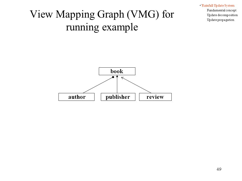 49 View Mapping Graph (VMG) for running example book authorpublisherreview Rainfall Update System Fundamental concept Update decomposition Update propagation