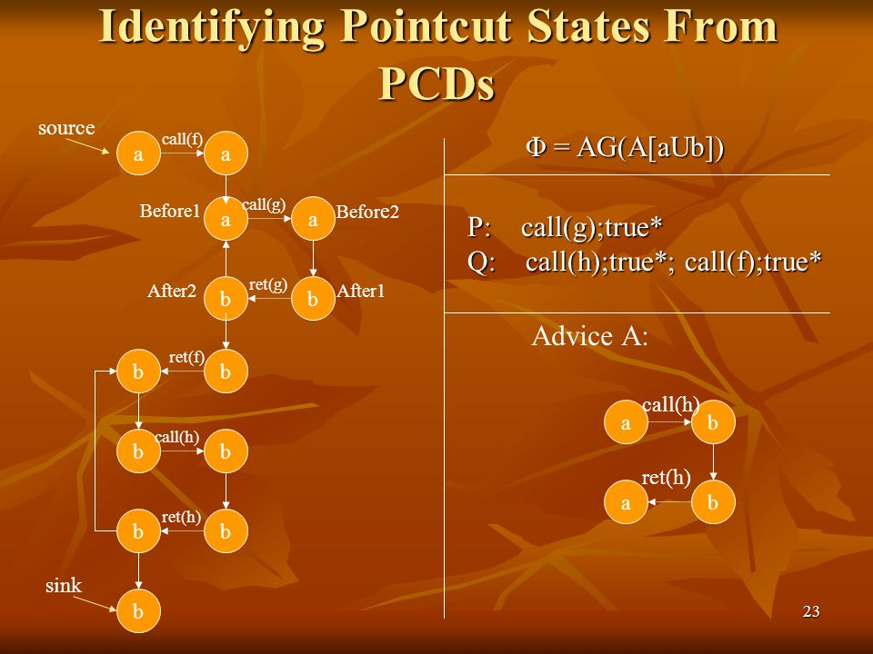 23 Identifying Pointcut States From PCDs aa aa bb bb bb bb b ret(f) call(h) ret(h) ret(g) ab ab call(f) call(g) Advice A: call(h) ret(h) source sink Φ