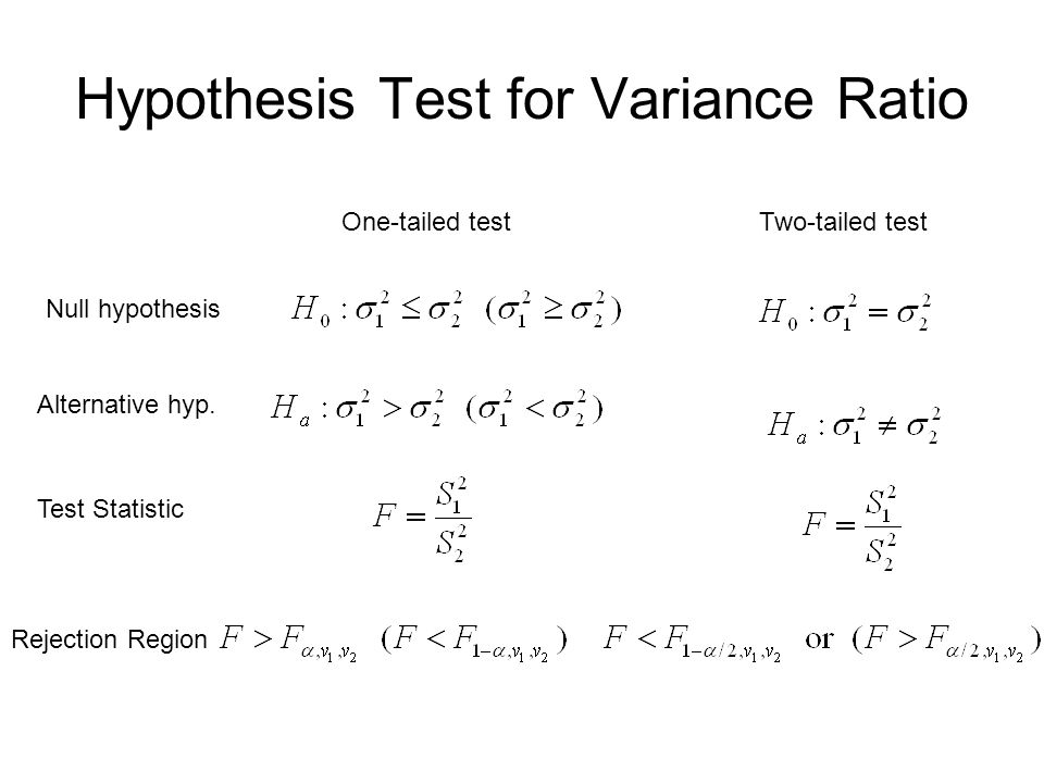Hypothesis Test for Variance Ratio One-tailed testTwo-tailed test Test Statistic Rejection Region Null hypothesis Alternative hyp.