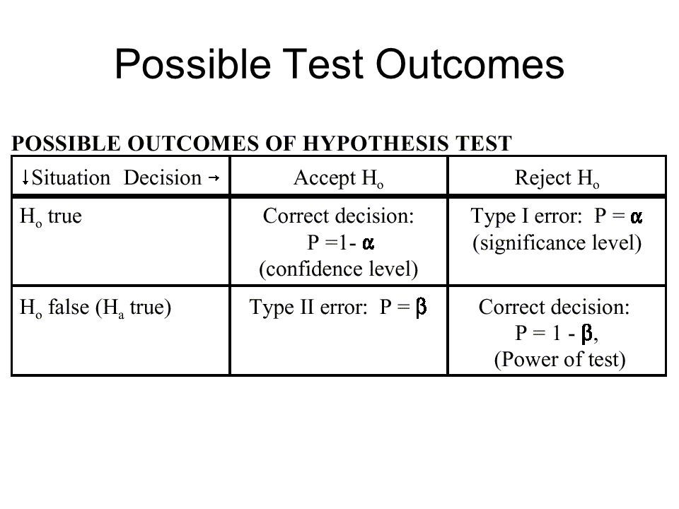 Possible Test Outcomes