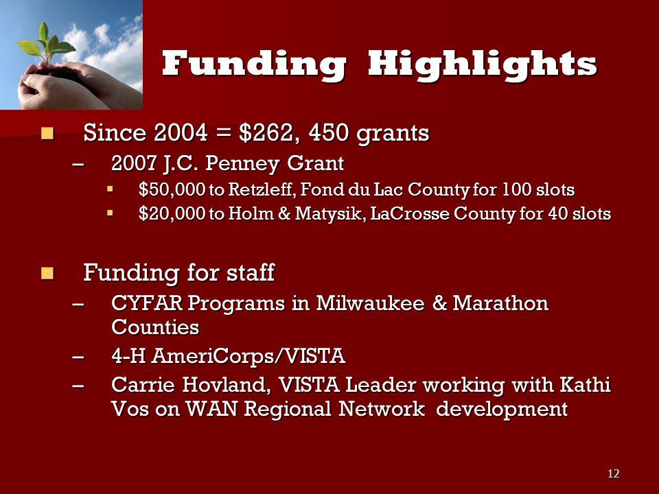12 Funding Highlights Funding Highlights Since 2004 = $262, 450 grants Since 2004 = $262, 450 grants –2007 J.C.
