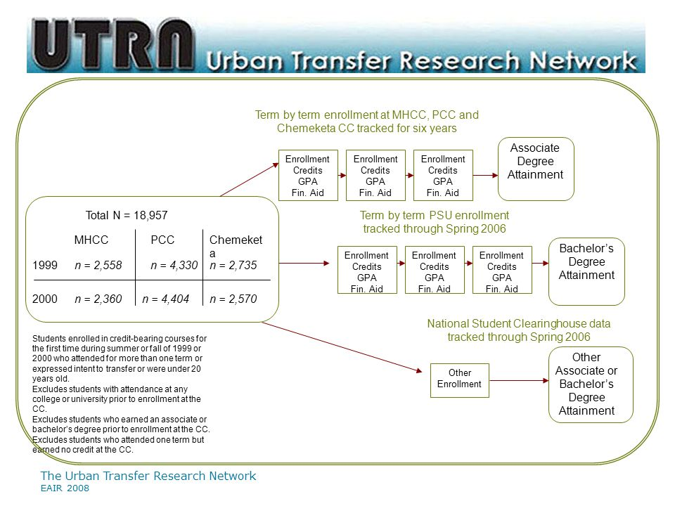 The Urban Transfer Research Network EAIR 2008 MHCCPCC 1999 2000 n = 2,558 n = 2,360 n = 4,330 n = 4,404 Students enrolled in credit-bearing courses for the first time during summer or fall of 1999 or 2000 who attended for more than one term or expressed intent to transfer or were under 20 years old.