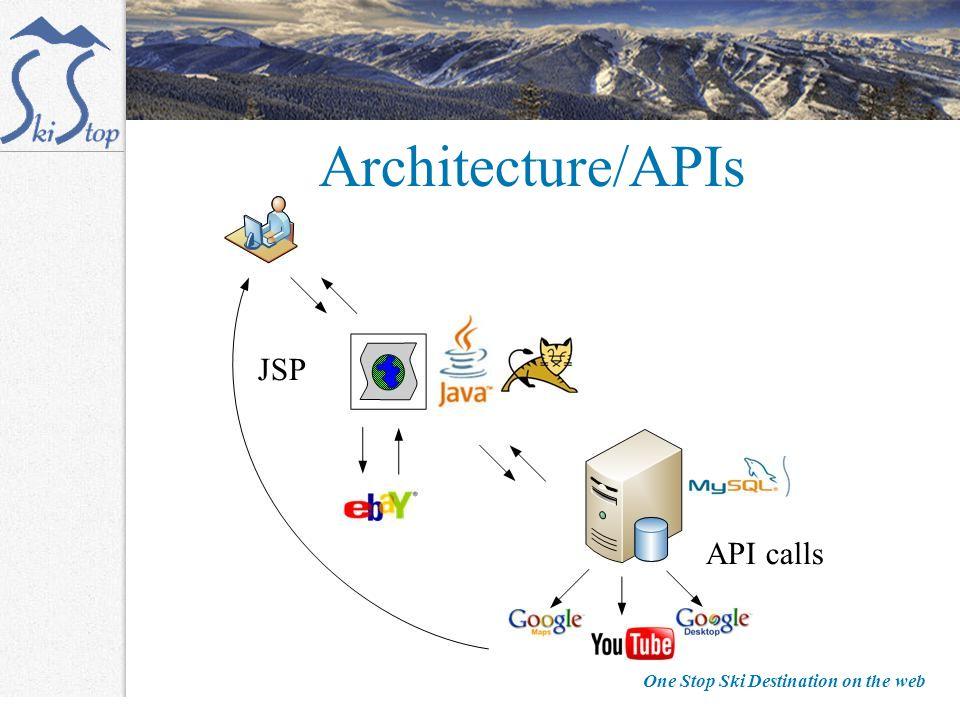 One Stop Ski Destination on the web Architecture/APIs JSP API calls