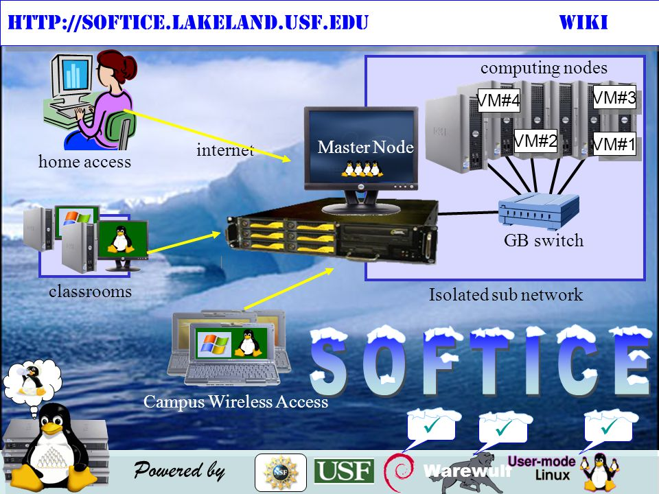 Warewulf Powered by http://softice.lakeland.usf.eduWIKI home access computing nodes NFS Serverswitch computing nodes GB switch Isolated sub network internet Campus Wireless Access classrooms Master Node uml1 uml2 uml3 uml4 VM#1 VM#2 VM#3 VM#4