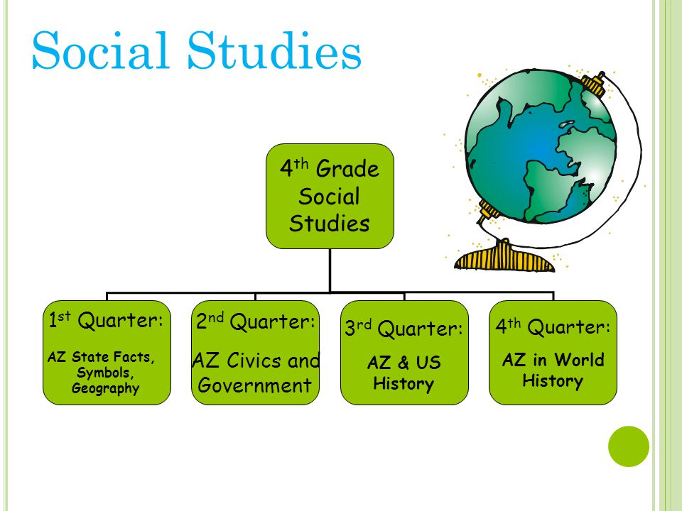 4 th Grade Social Studies 1 st Quarter: AZ State Facts, Symbols, Geography 2 nd Quarter: AZ Civics and Government 3 rd Quarter: AZ & US History 4 th Quarter: AZ in World History Social Studies