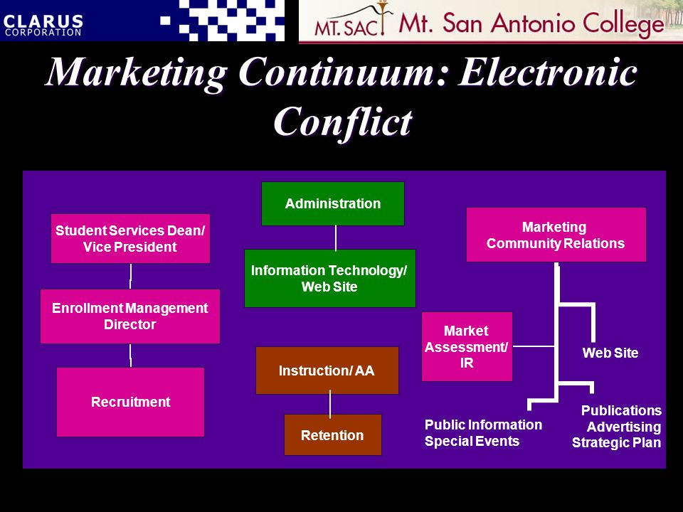 Marketing Continuum: Electronic Conflict Information Technology/ Web Site Administration Retention Instruction/ AA Web Site