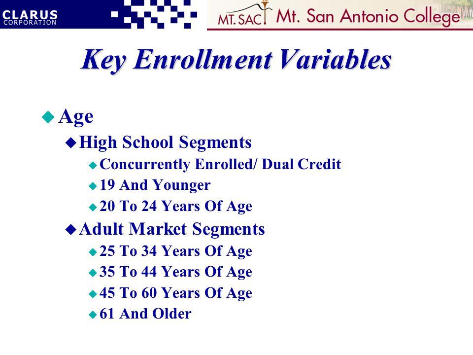 Key Enrollment Variables u Age u High School Segments u Concurrently Enrolled/ Dual Credit u 19 And Younger u 20 To 24 Years Of Age u Adult Market Segments u 25 To 34 Years Of Age u 35 To 44 Years Of Age u 45 To 60 Years Of Age u 61 And Older