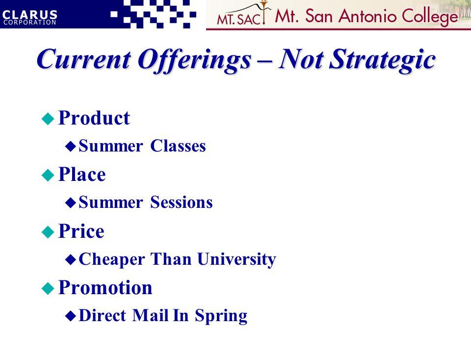 Current Offerings – Not Strategic u Product u Summer Classes u Place u Summer Sessions u Price u Cheaper Than University u Promotion u Direct Mail In Spring