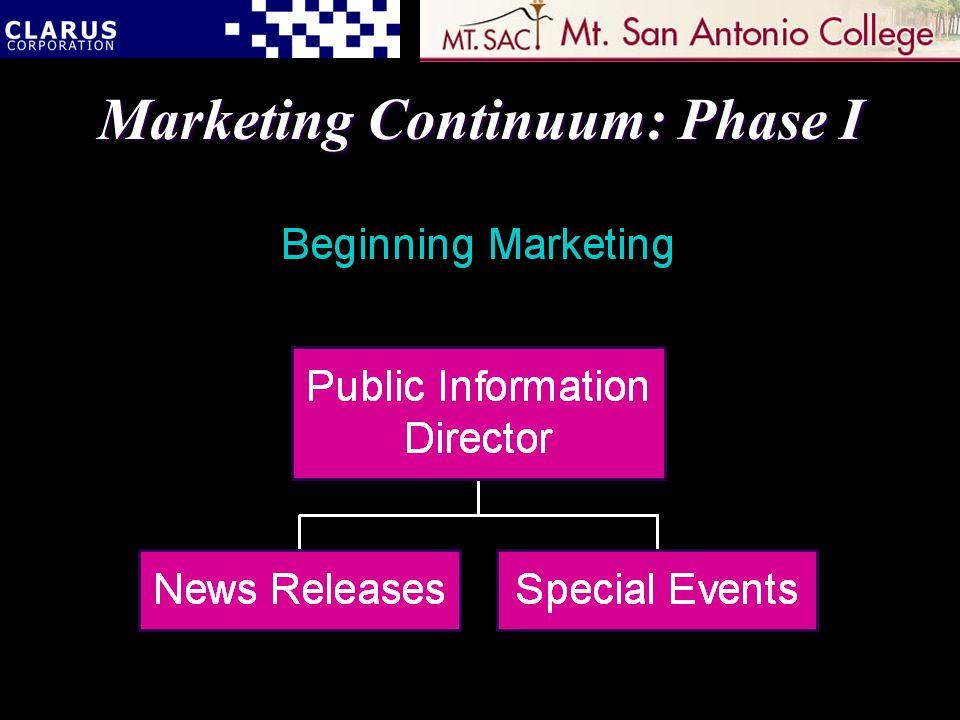 Marketing Continuum: Phase I