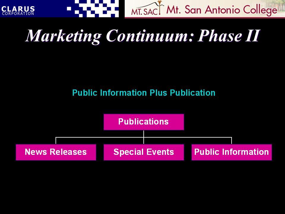 Marketing Continuum: Phase II